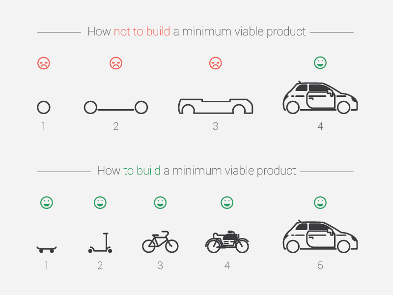 An Minimum Viable Product delivers value to your customer at every step.