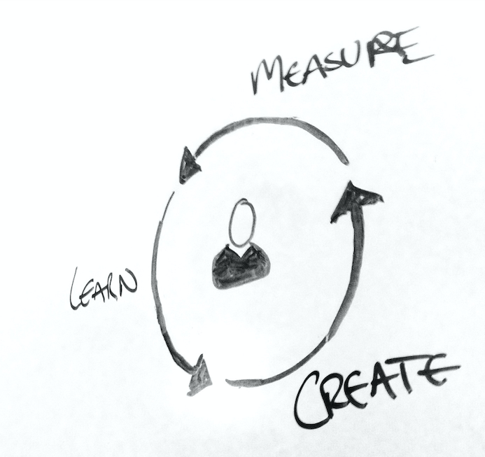 minimum viable product create measure learn